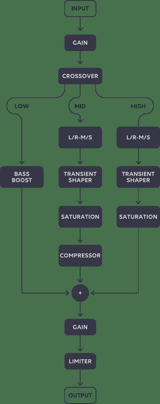 Accusonus Beat-Making: Beatformer and Regroover Pro | Beat Lab